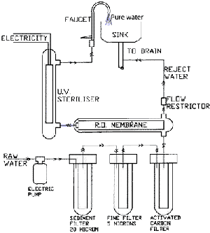 undersink RO schematic what is meant by ro water purifier? how ro water purifiers work? wiring diagram of ro water purifier at gsmx.co